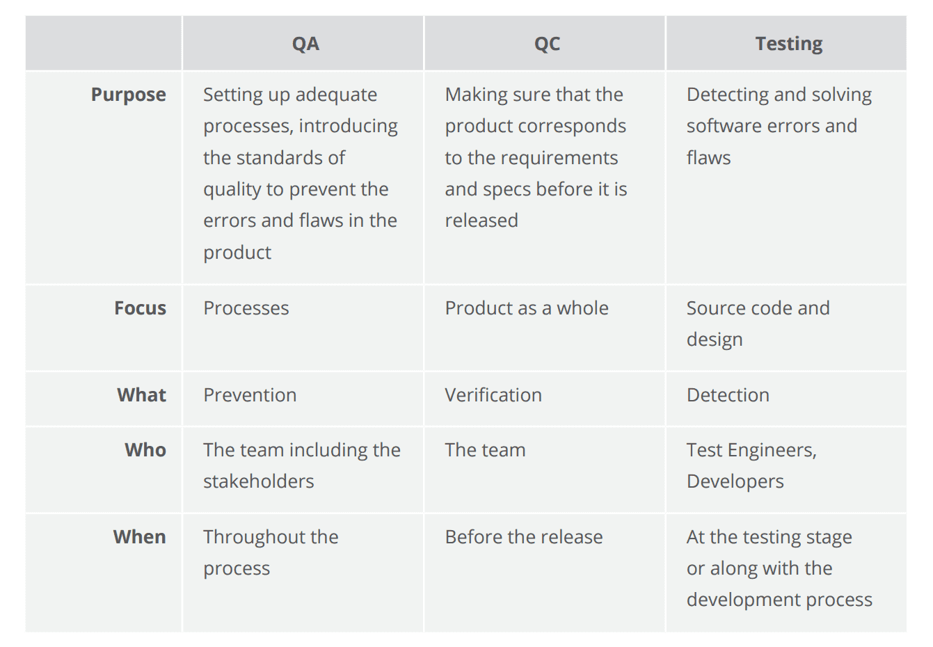 table review process in software testing